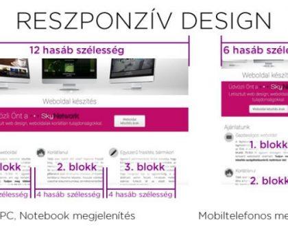 Mit is jelent a reszponzív dizájn?